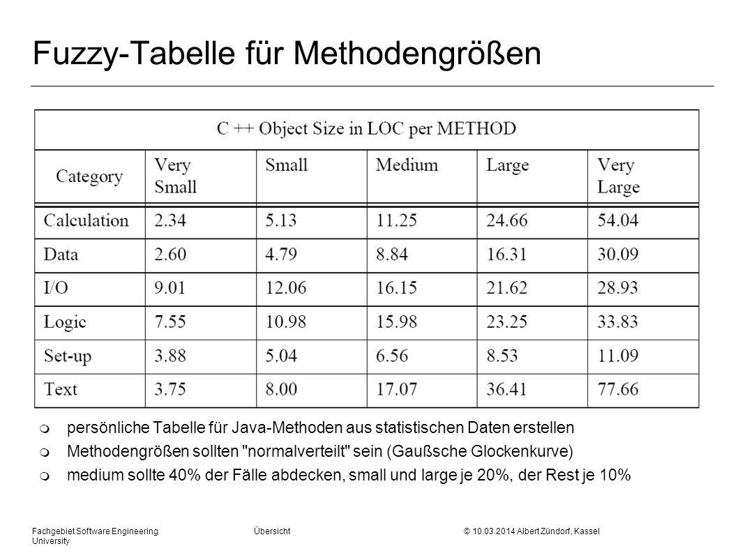 Fuzzy-Tabelle für Methodengrößen
