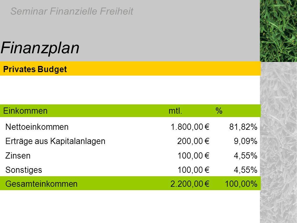 Finanzplan Privates Budget Einkommen mtl. % Nettoeinkommen 1.800,00 €