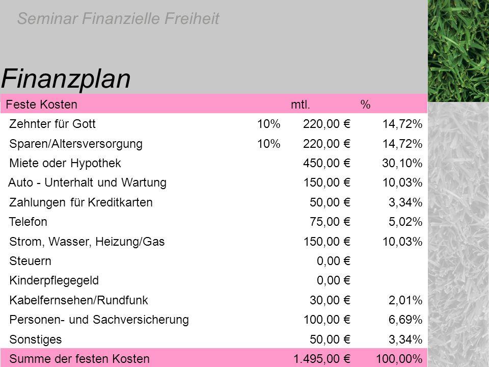 Finanzplan Feste Kosten mtl. % Zehnter für Gott 10% 220,00 € 14,72%