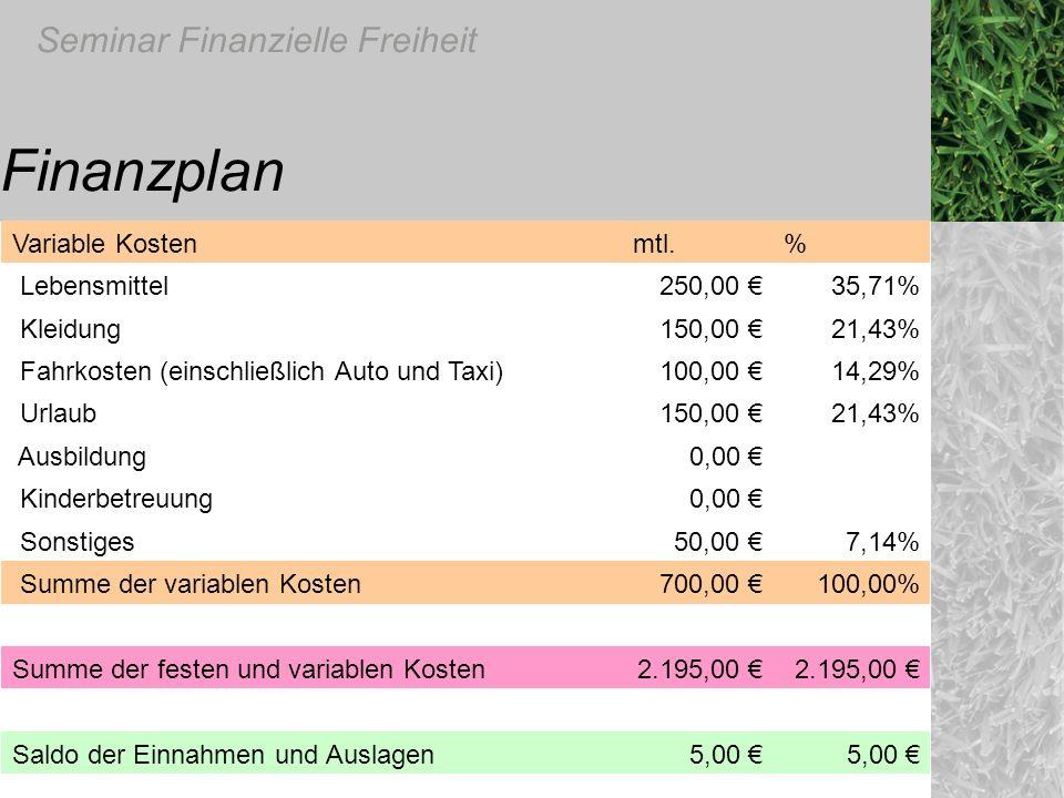 Finanzplan Variable Kosten mtl. % Lebensmittel 250,00 € 35,71%
