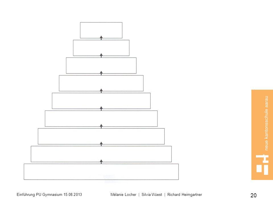 Leere Pyramide auf Bildschirm lassen, Blätter zu W Fragen können verteilt werden