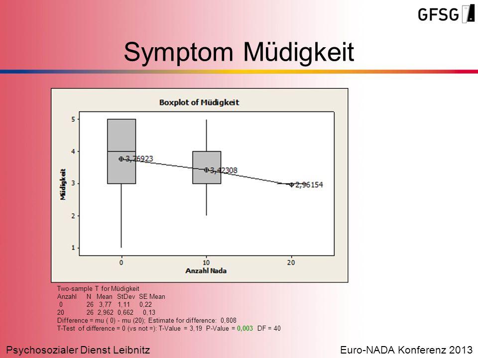 Symptom Müdigkeit Two-sample T for Müdigkeit