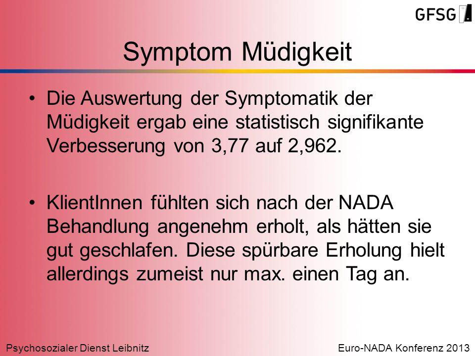 Symptom Müdigkeit Die Auswertung der Symptomatik der Müdigkeit ergab eine statistisch signifikante Verbesserung von 3,77 auf 2,962.