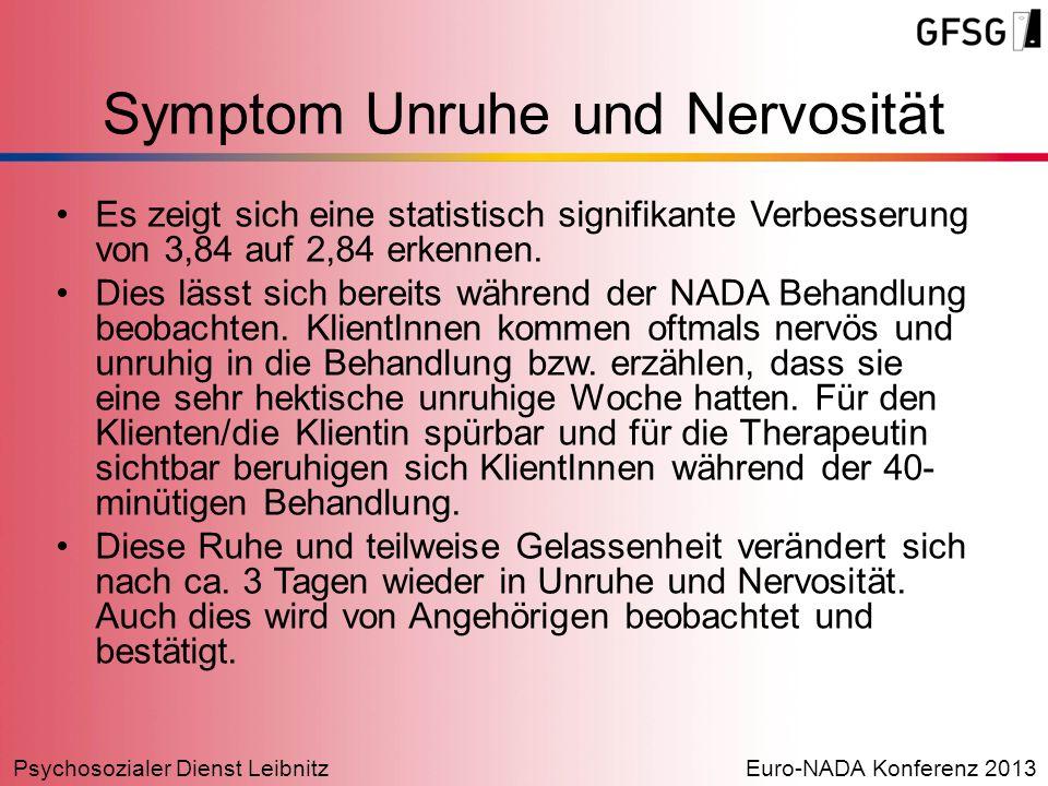 Symptom Unruhe und Nervosität
