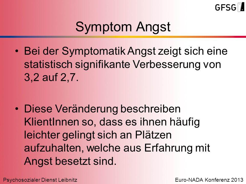 Symptom Angst Bei der Symptomatik Angst zeigt sich eine statistisch signifikante Verbesserung von 3,2 auf 2,7.