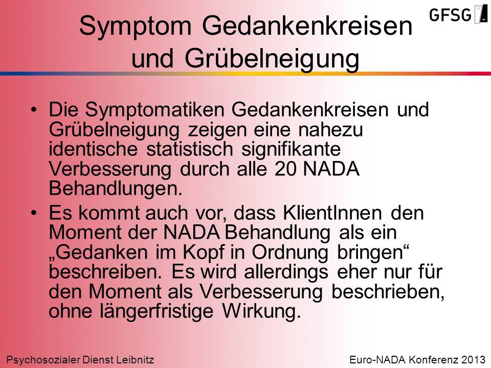 Symptom Gedankenkreisen und Grübelneigung