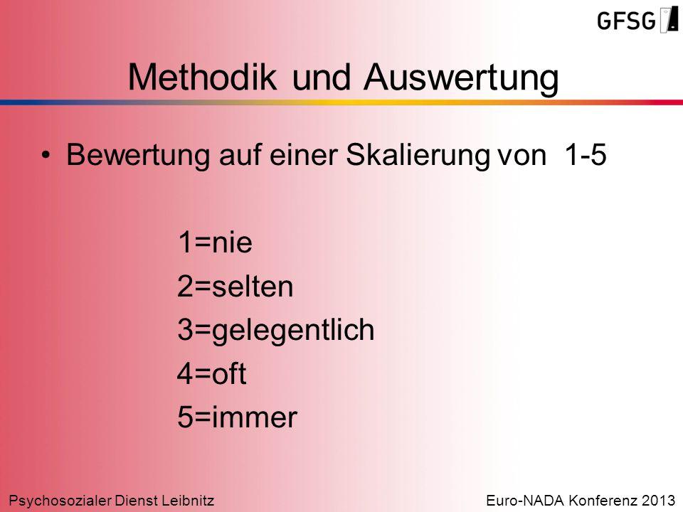 Methodik und Auswertung