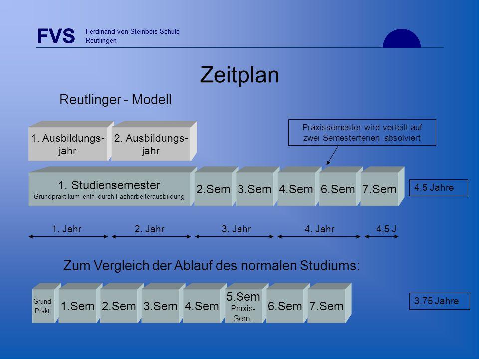 Zeitplan FVS Reutlinger - Modell