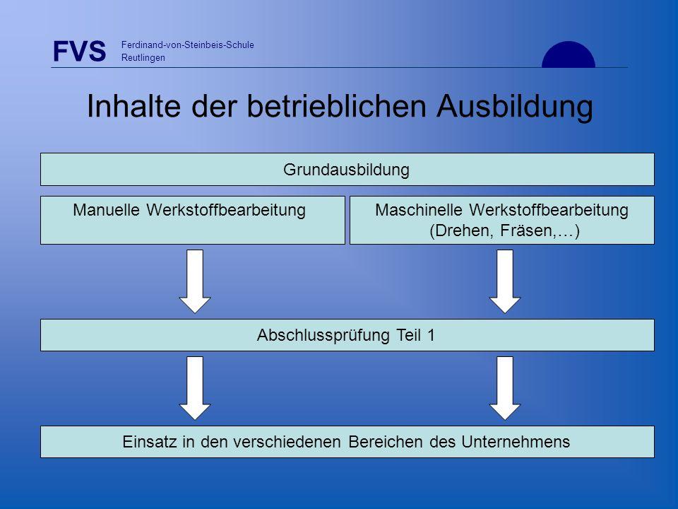 Inhalte der betrieblichen Ausbildung