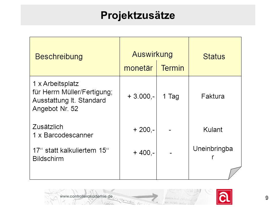 Projektzusätze Auswirkung Beschreibung Status monetär Termin