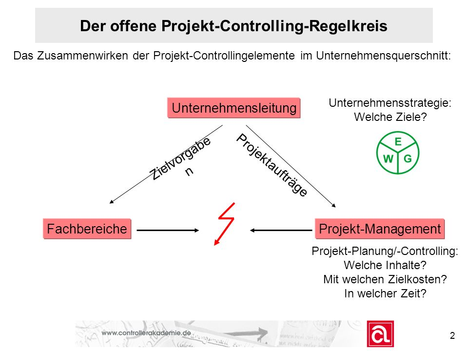 Der offene Projekt-Controlling-Regelkreis