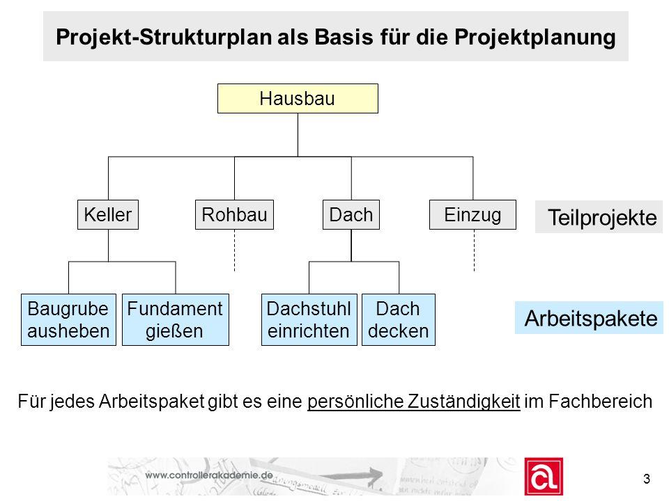 Projekt-Strukturplan als Basis für die Projektplanung