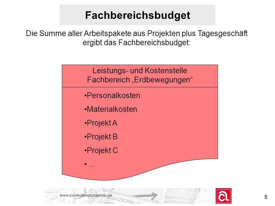 FachbereichsbudgetDie Summe aller Arbeitspakete aus Projekten plus Tagesgeschäft ergibt das Fachbereichsbudget: