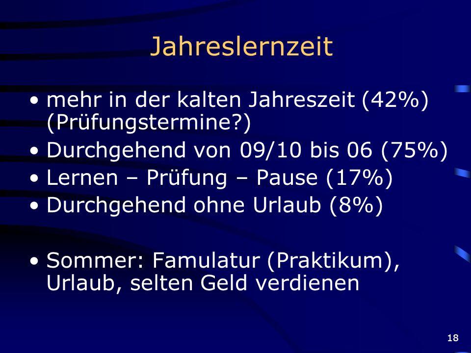 Jahreslernzeit mehr in der kalten Jahreszeit (42%) (Prüfungstermine )