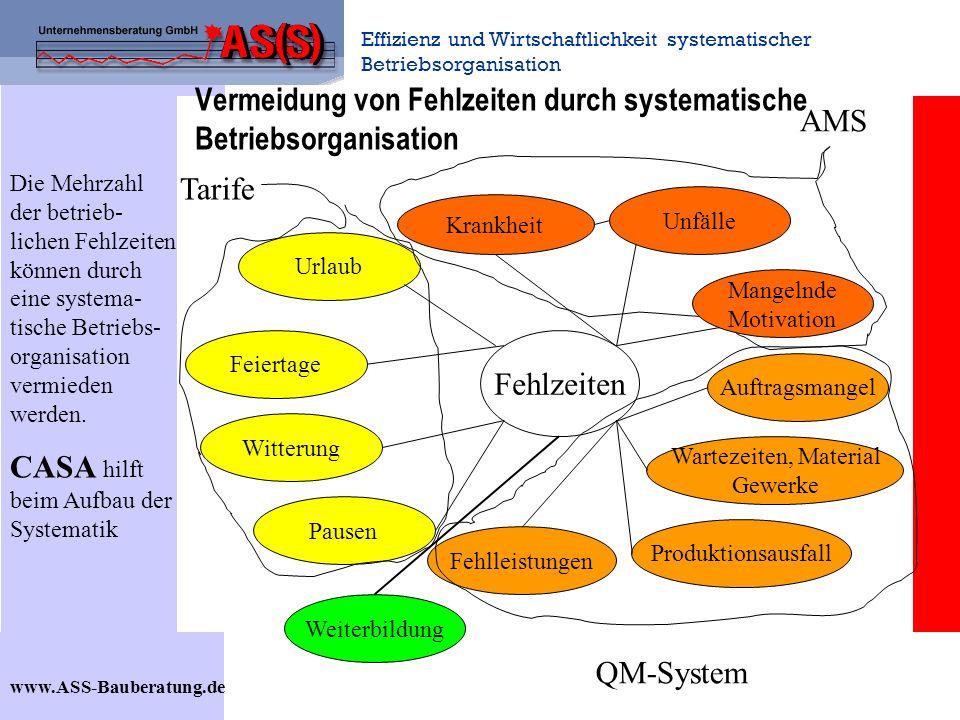 Vermeidung von Fehlzeiten durch systematische Betriebsorganisation