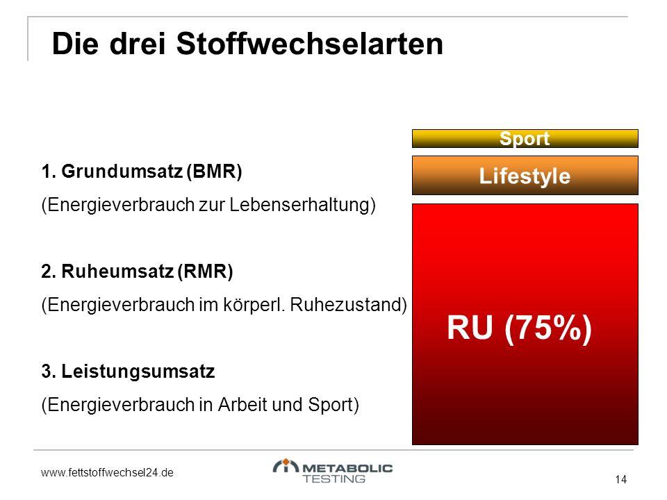RU (75%) Die drei Stoffwechselarten Lifestyle Sport