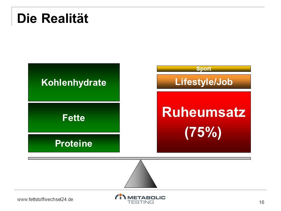 Ruheumsatz (75%) Die Realität Kohlenhydrate Lifestyle/Job Fette