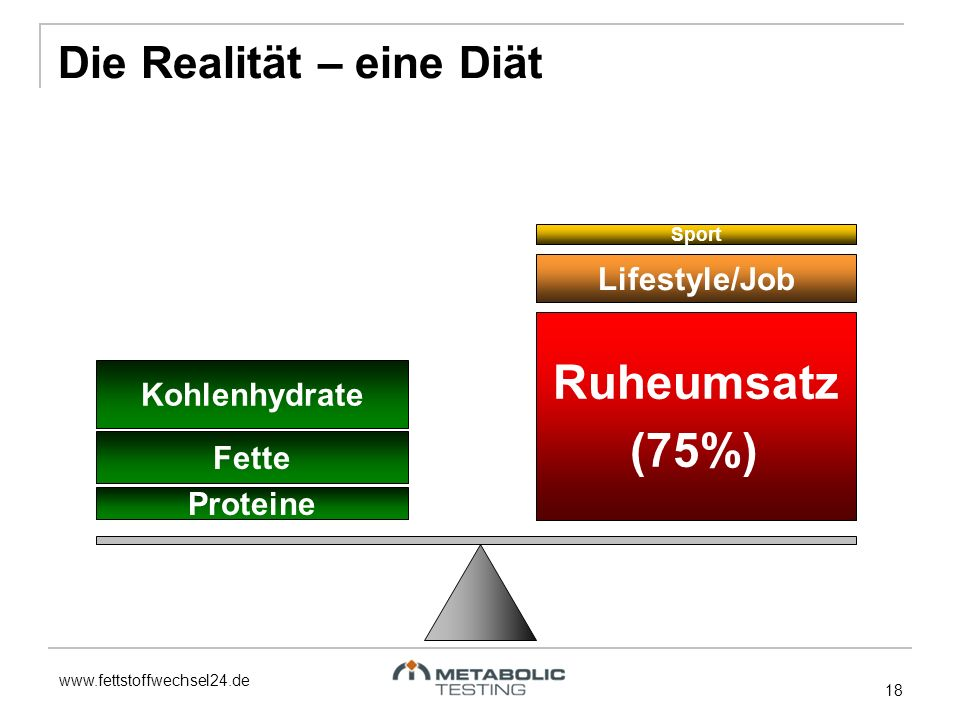 Ruheumsatz (75%) Die Realität – eine Diät Lifestyle/Job Kohlenhydrate