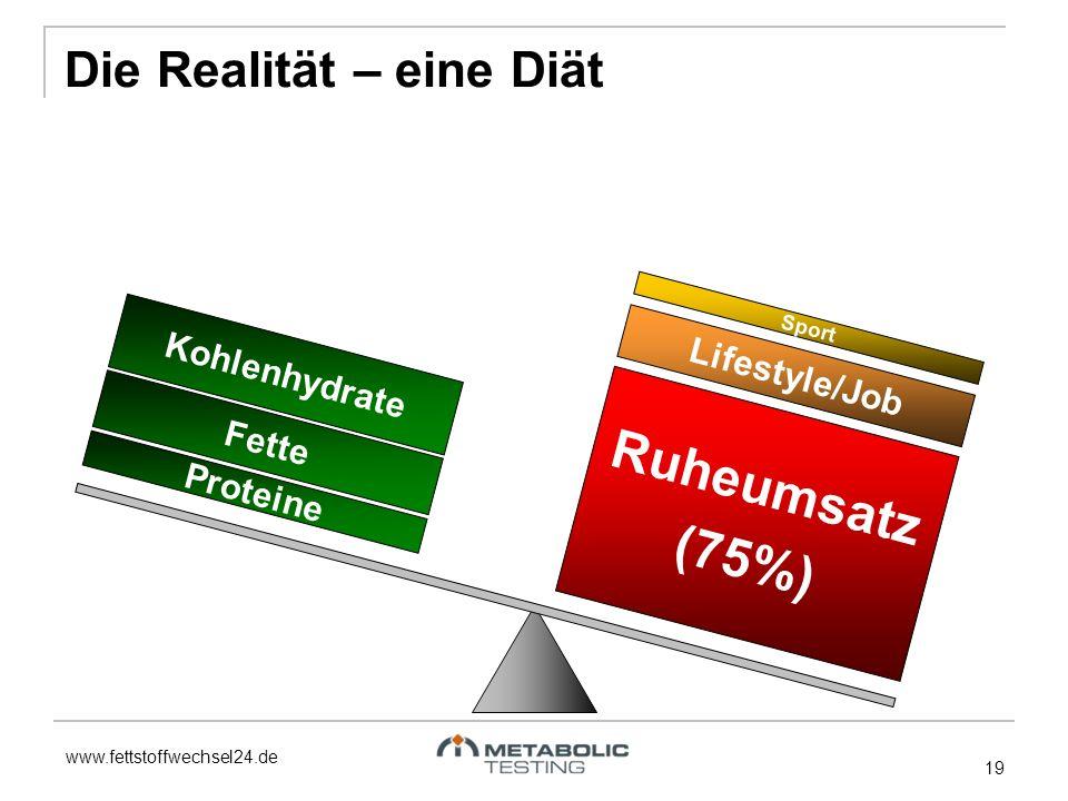 Ruheumsatz (75%) Die Realität – eine Diät Kohlenhydrate Lifestyle/Job