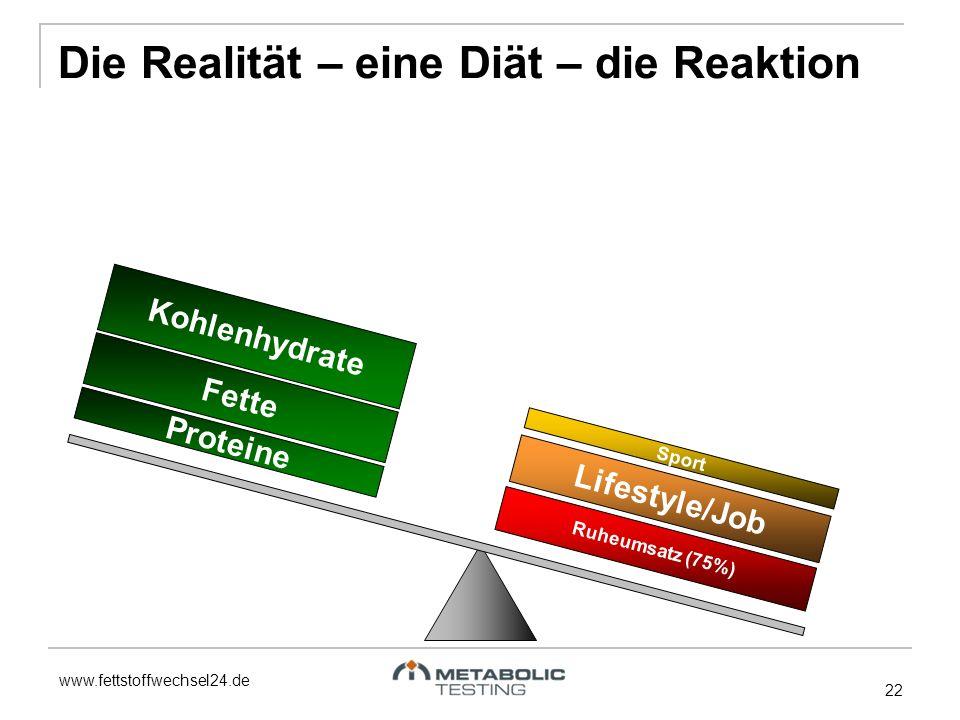 Die Realität – eine Diät – die Reaktion