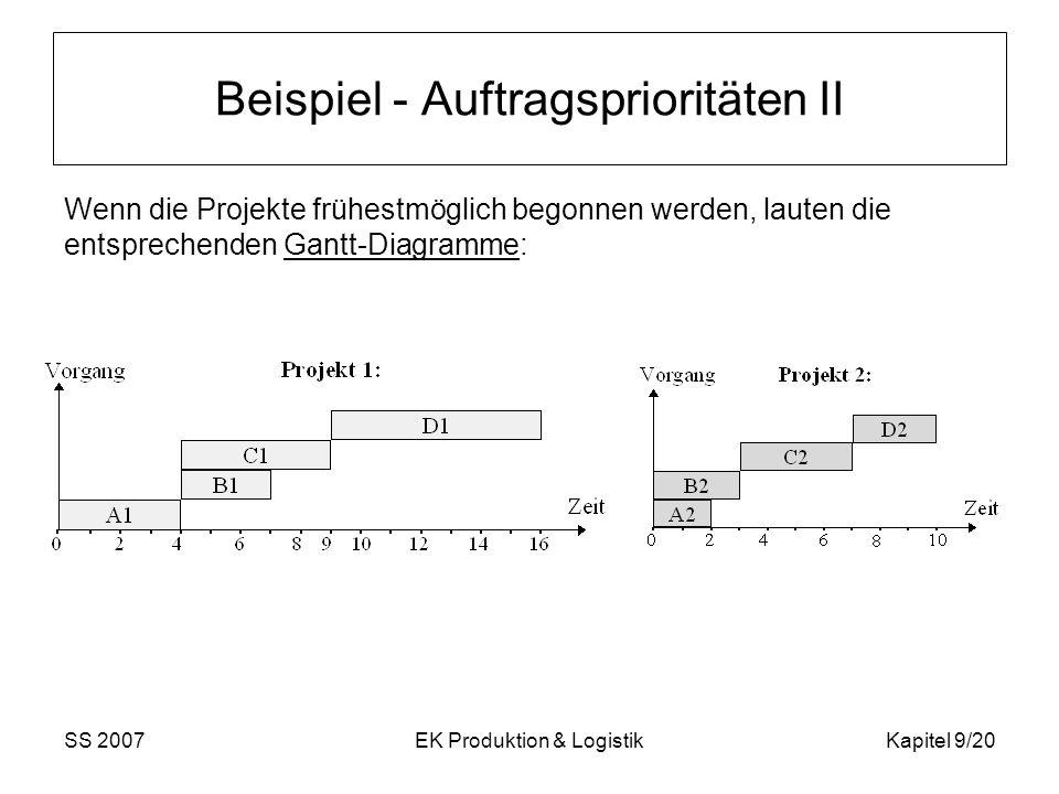 Beispiel - Auftragsprioritäten II