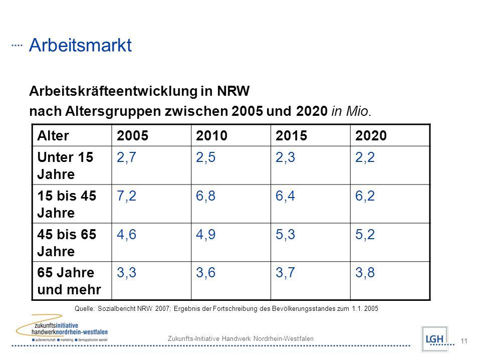 Arbeitsmarkt Arbeitskräfteentwicklung in NRW