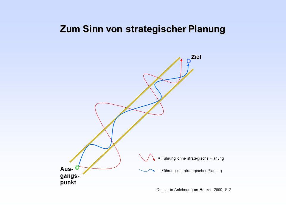 Zum Sinn von strategischer Planung