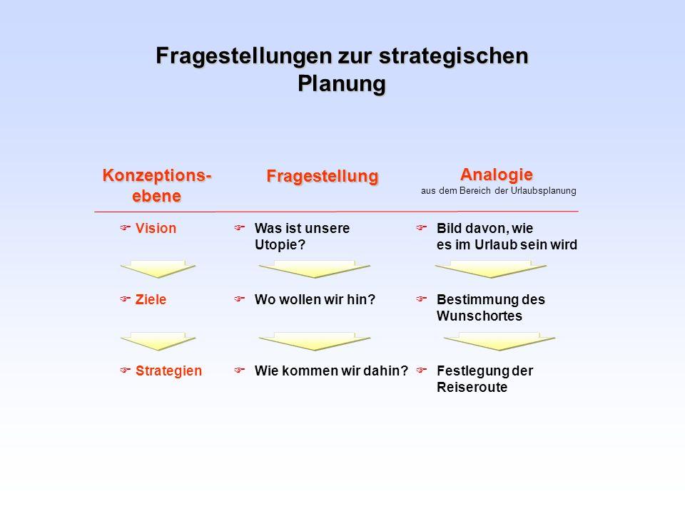 Fragestellungen zur strategischen Planung