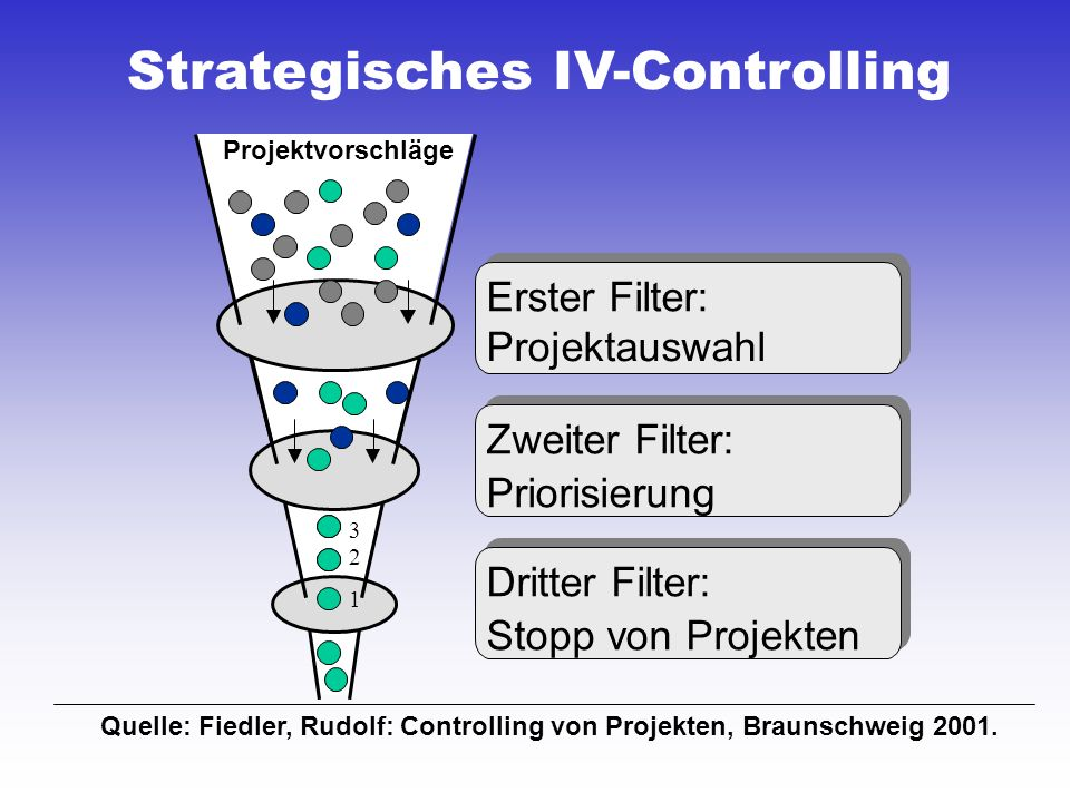 Strategisches IV-Controlling