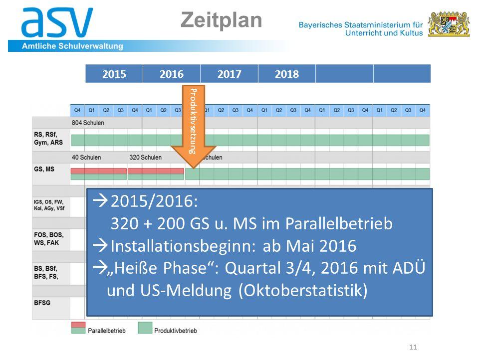 Zeitplan 2015/2016: 320 + 200 GS u. MS im Parallelbetrieb