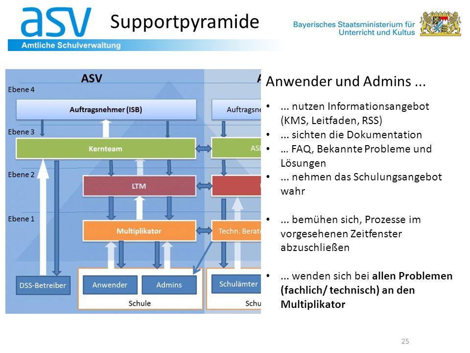 Supportpyramide Anwender und Admins ...