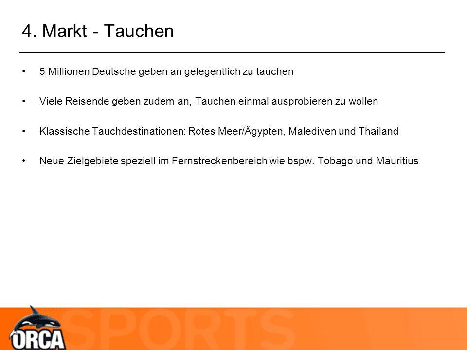 4. Markt - Tauchen 5 Millionen Deutsche geben an gelegentlich zu tauchen. Viele Reisende geben zudem an, Tauchen einmal ausprobieren zu wollen.
