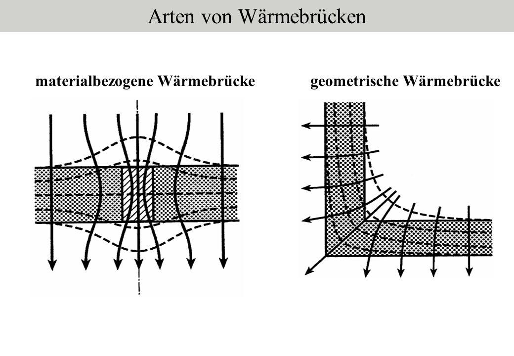 Arten von Wärmebrücken