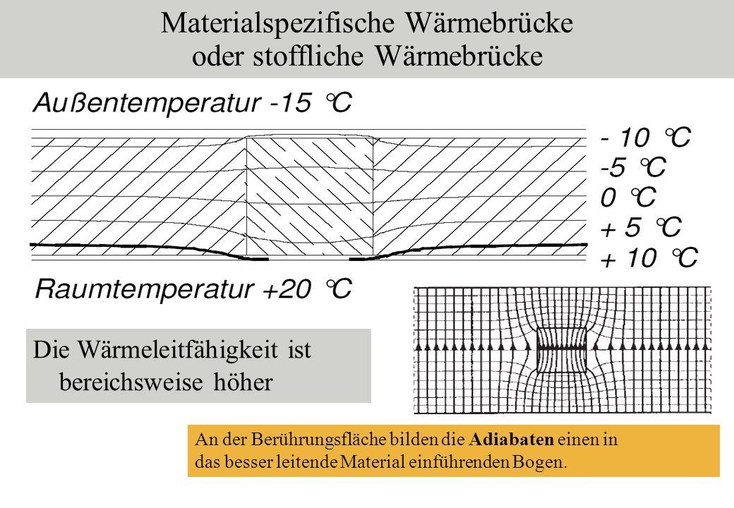 Materialspezifische Wärmebrücke oder stoffliche Wärmebrücke