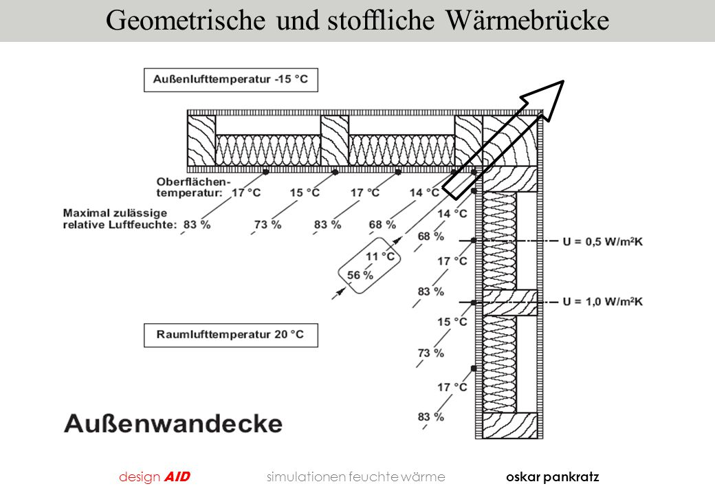 Geometrische und stoffliche Wärmebrücke