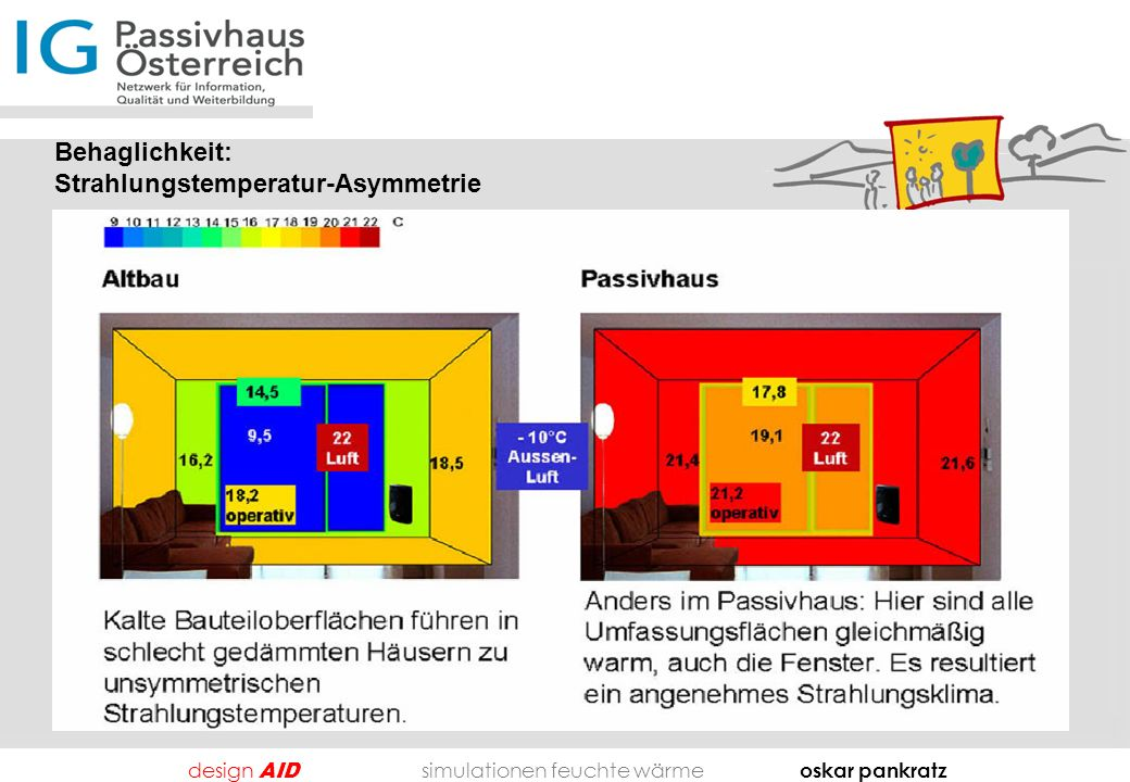 design AID simulationen feuchte wärme oskar pankratz