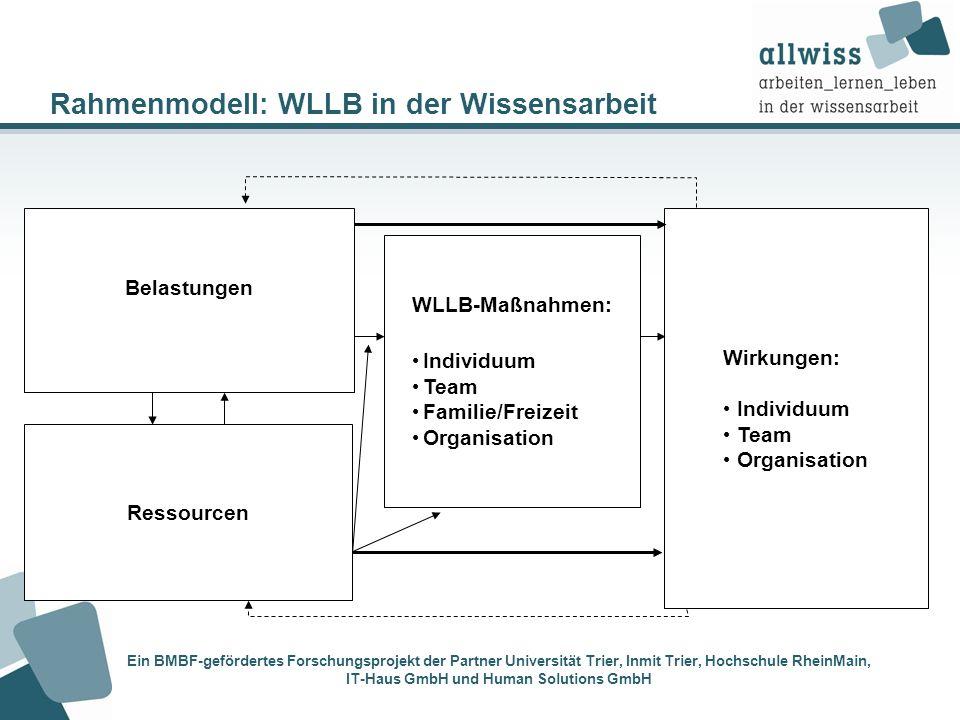 Rahmenmodell: WLLB in der Wissensarbeit