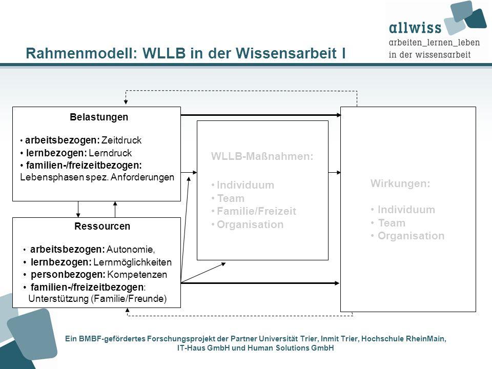 Rahmenmodell: WLLB in der Wissensarbeit I