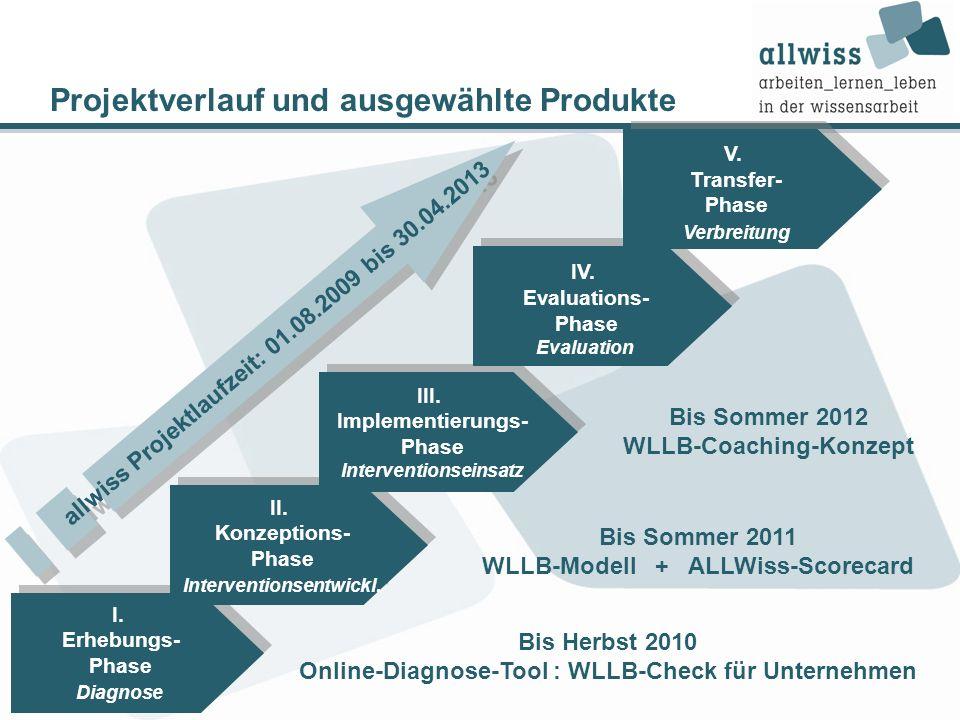 Projektverlauf und ausgewählte Produkte