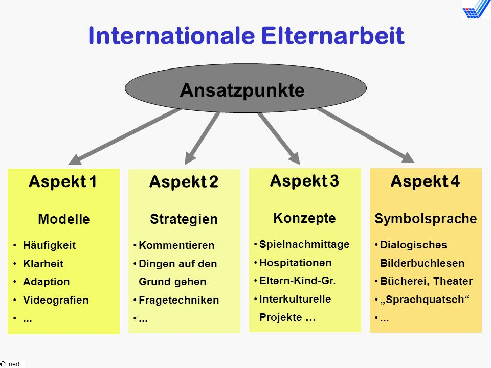 Internationale Elternarbeit