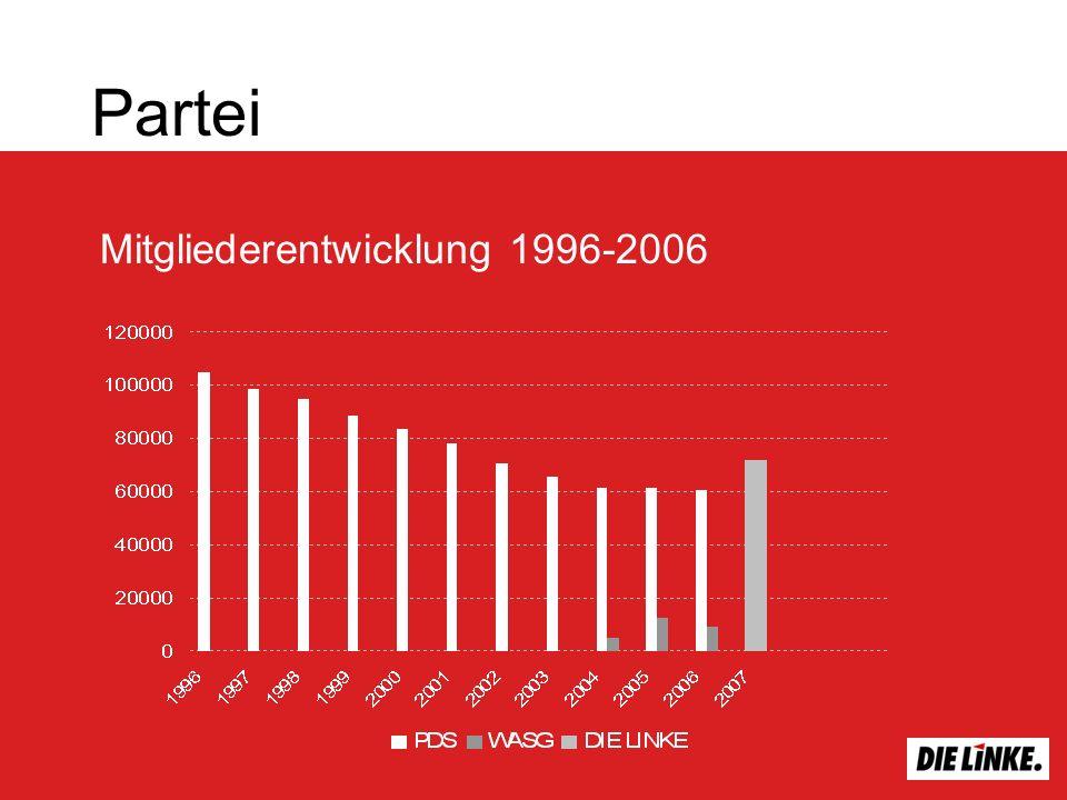 Partei Mitgliederentwicklung 1996-2006