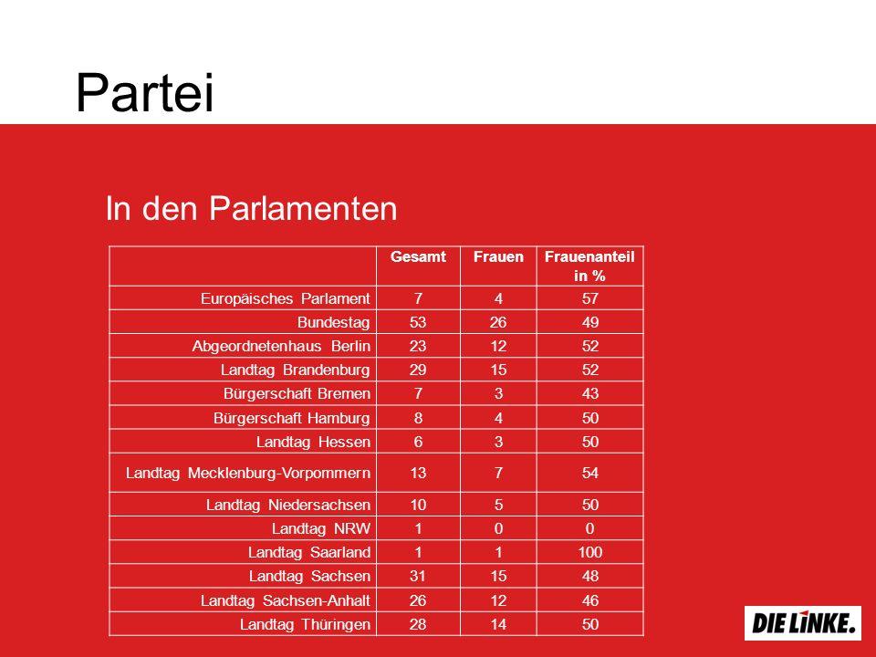 Partei In den Parlamenten Gesamt Frauen Frauenanteil in %
