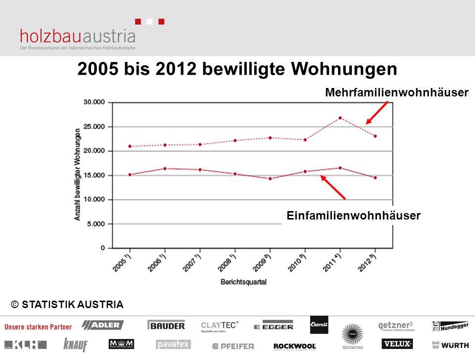 2005 bis 2012 bewilligte Wohnungen