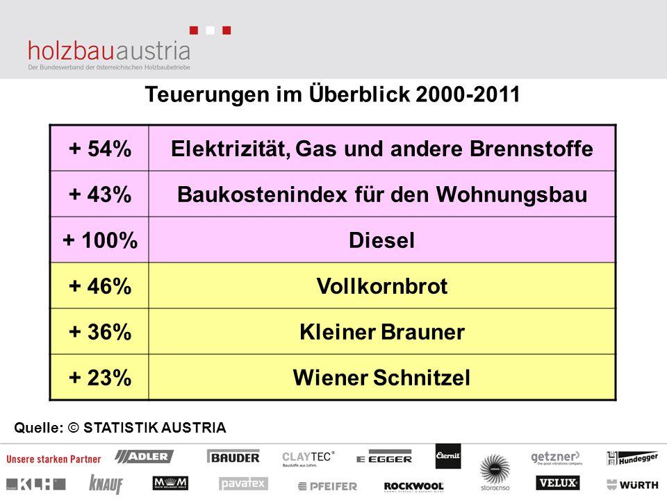 Teuerungen im Überblick 2000-2011 + 54%