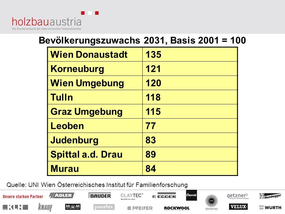 Bevölkerungszuwachs 2031, Basis 2001 = 100