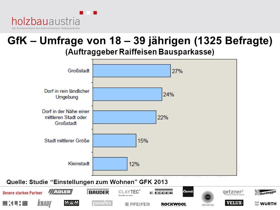 GfK – Umfrage von 18 – 39 jährigen (1325 Befragte)
