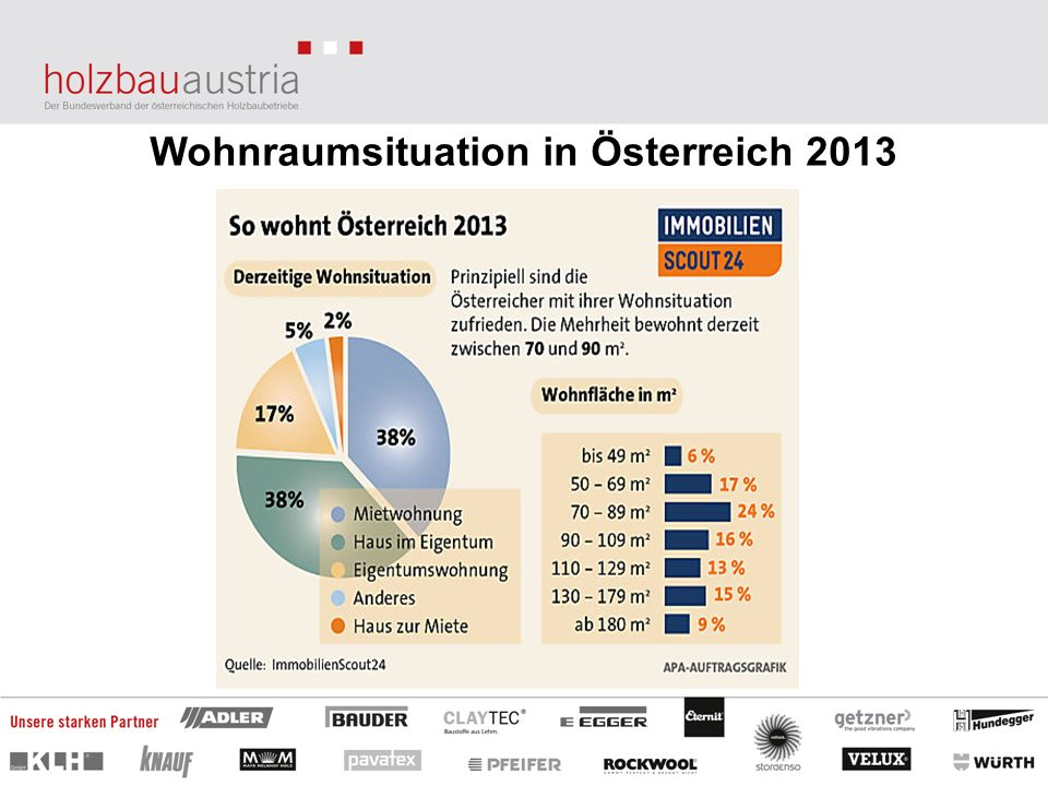 Wohnraumsituation in Österreich 2013