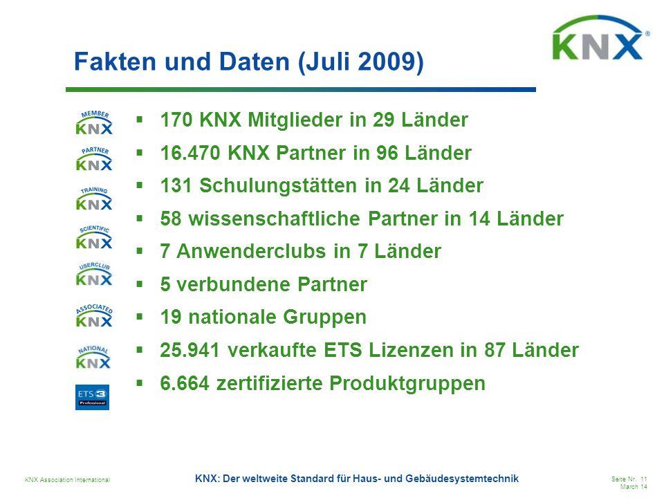 Fakten und Daten (Juli 2009)