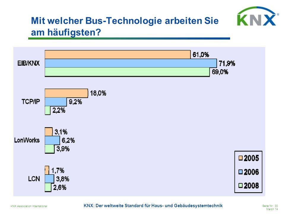 Mit welcher Bus-Technologie arbeiten Sie am häufigsten