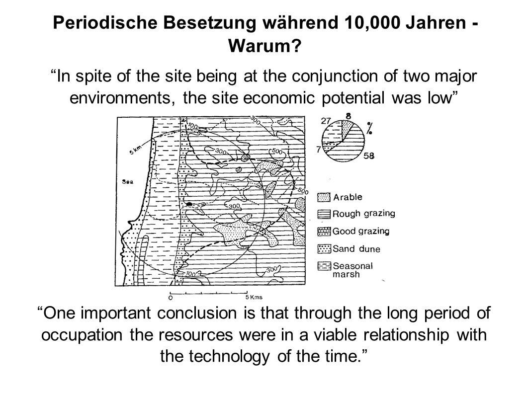 Periodische Besetzung während 10,000 Jahren - Warum